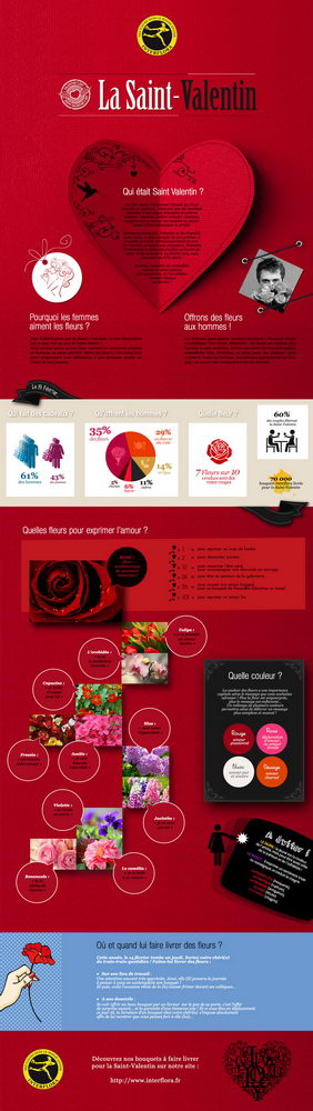 Interflora-infographie-StValentin