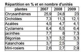 Chiffres_2007-2009