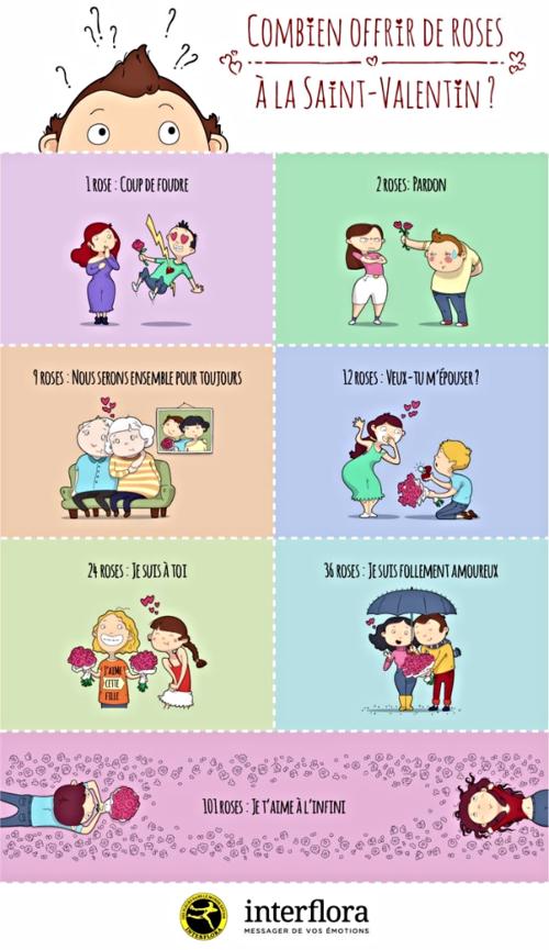 Infographie-saint-valentin Interflora